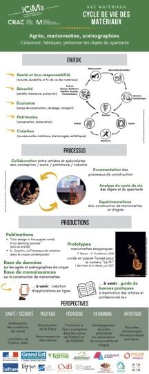 Cycle de Vie des Matériaux / Chaire ICiMa - Julie Postel